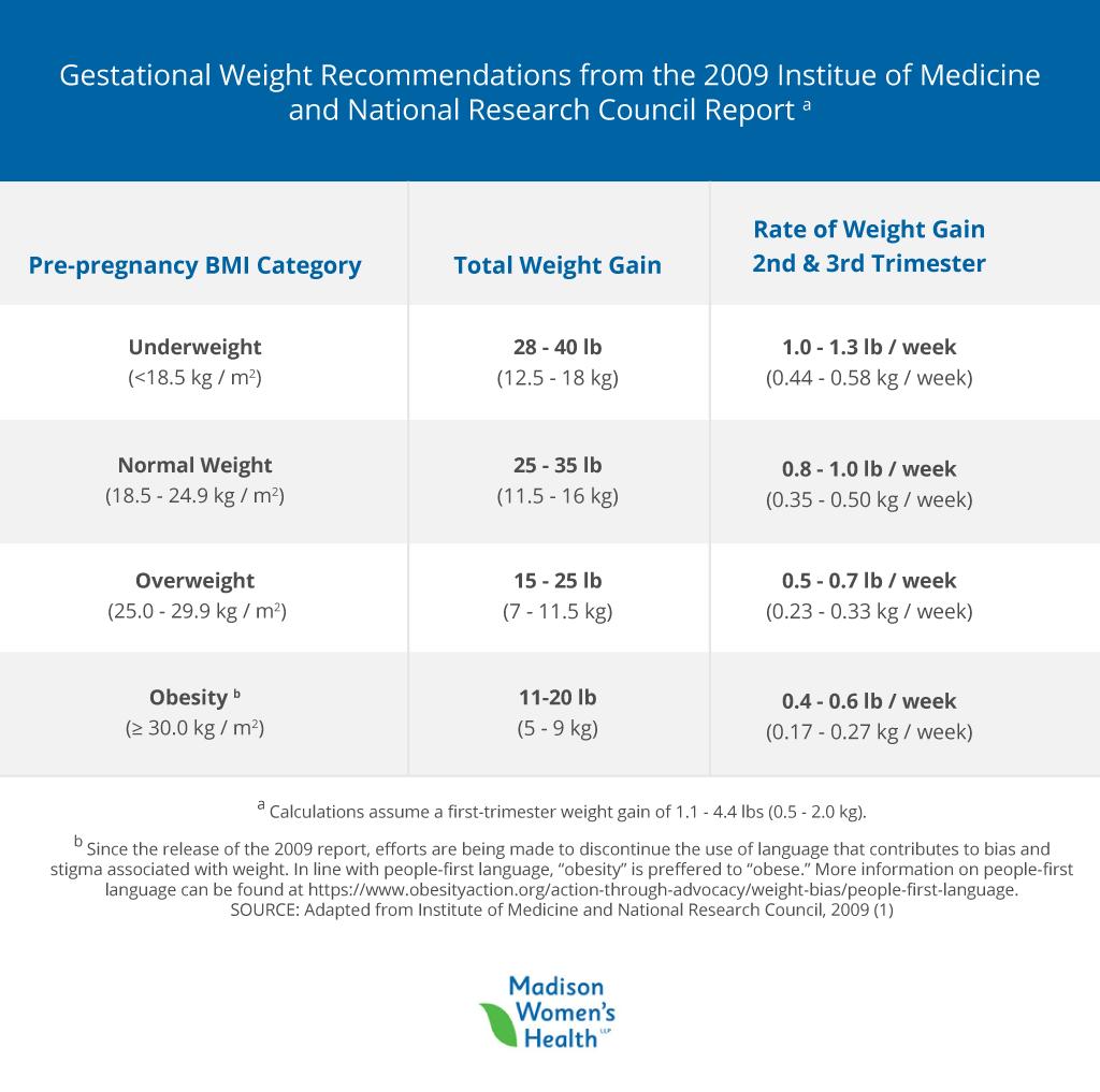 pregnancy weight gain trimester chart